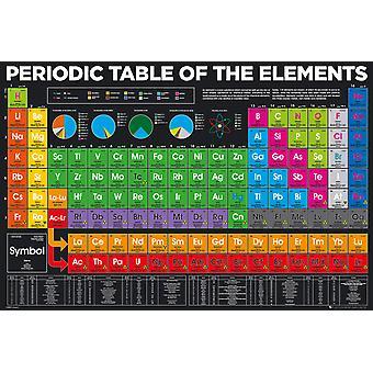Periodiek systeem der elementen Maxi Poster