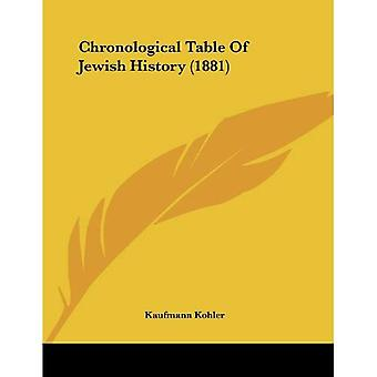 Chronological Table Of Jewish History (1881)