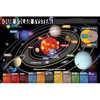 Smithsonian - Our Solar System Poster Poster Print